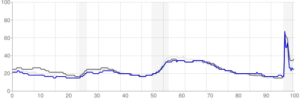 Syracuse, New York monthly unemployment rate chart